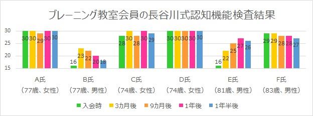 ブレーニング会員の長谷川式認知機能検査結果