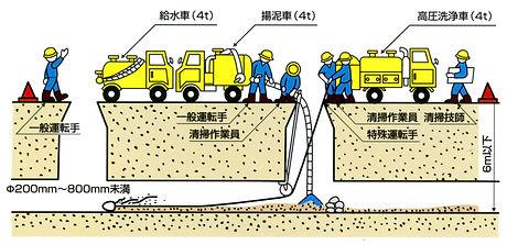 高圧洗浄車清掃作業標準図