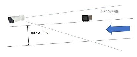 サーマルカメラ設置
