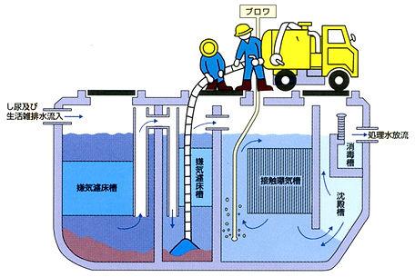 合併浄化槽