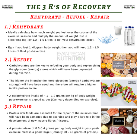 Nutrition to Maximise Recovery in GAA