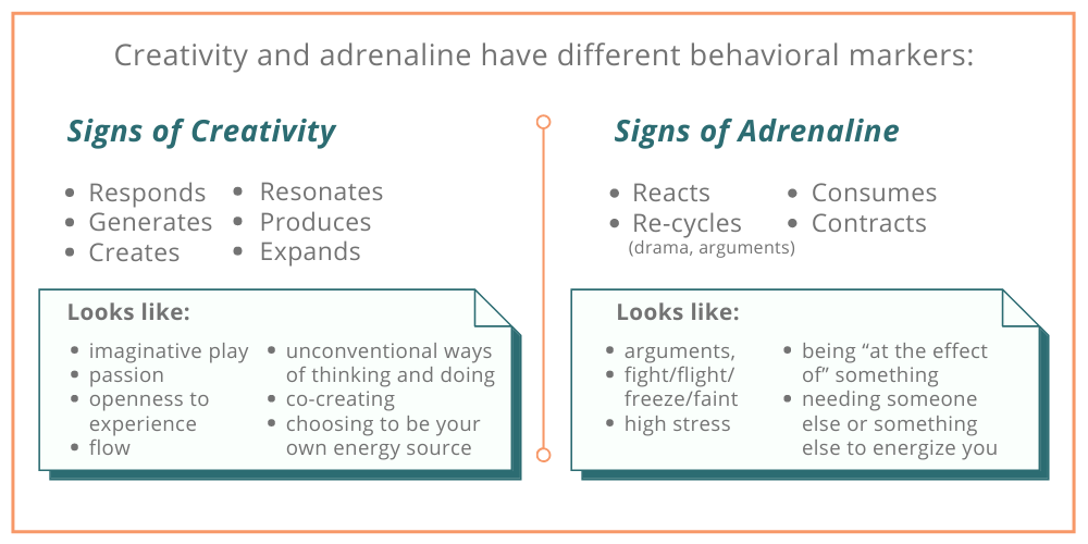 Signs of Creativity and Adrenaline