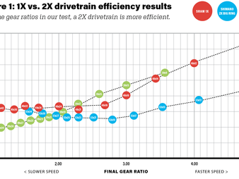 VeloNews' 1x vs 2x Drivetrain Friction Test - How To Do It Better