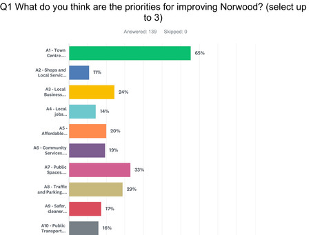 First Norwood Community Survey results in.