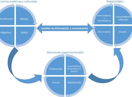 Marketing para Industrias Creativas y Culturales