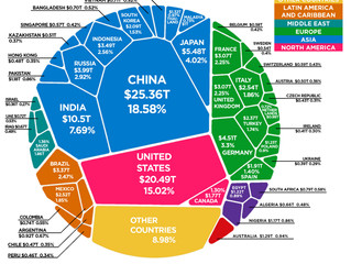 A economia mundial e o poder de compra