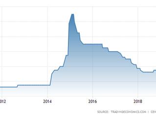 Desaceleração da inflação faz Banco Central da Rússia rever taxa de juros
