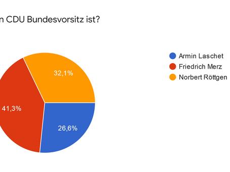 Das Rennen um den CDU-Vorsitz - ein Stimmungsbild