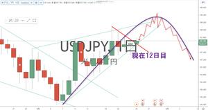 ドル円 USD/JPY 日足 チャート