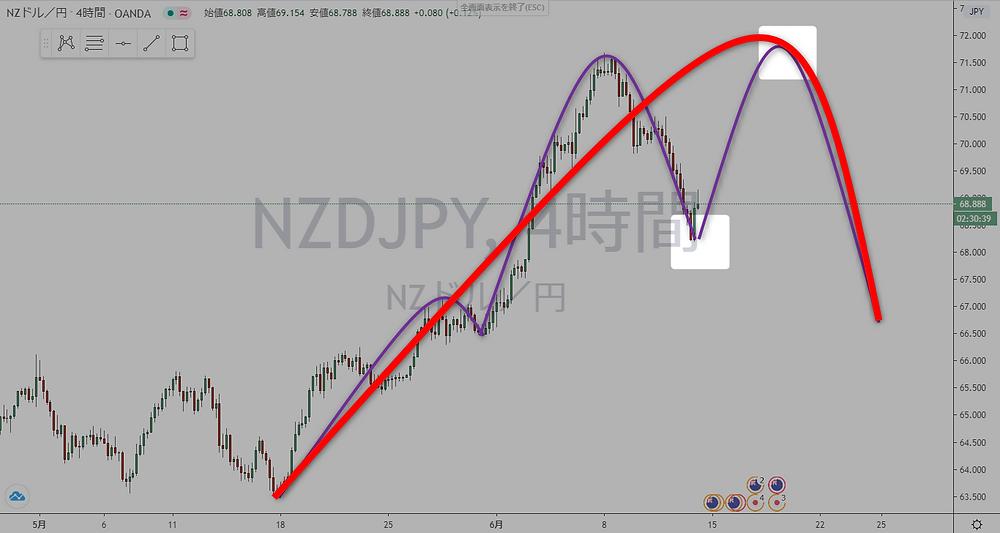 ニュージードル円 NZD/JPY 4時間足 サイクル チャート