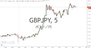 ポンド円 GBP/JPY 5分足 チャート