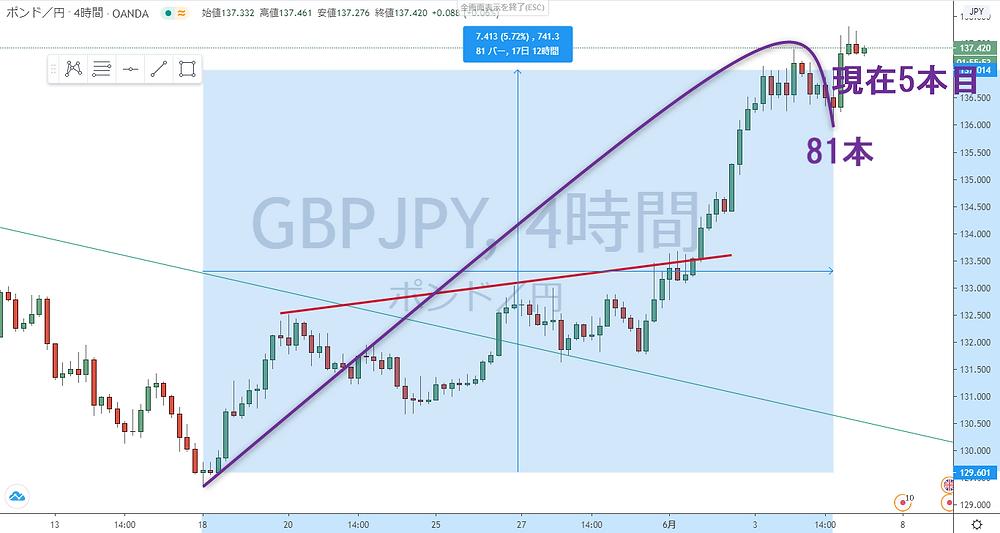 ポンド円 GBP/JPY 4H サイクル チャート