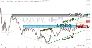 ドル円 USD/JPY 4時間足 ターゲット チャート