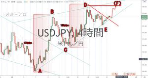 ドル円 USD/JPY 4時間足 トライアングル チャート