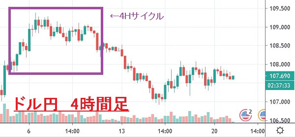 ドル円 USD/JPY 4時間足チャート