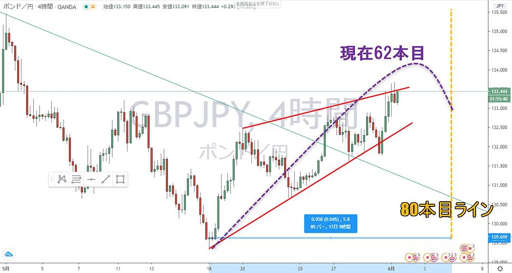ポンド円 GBP/JPY 4時間足 サイクル チャート