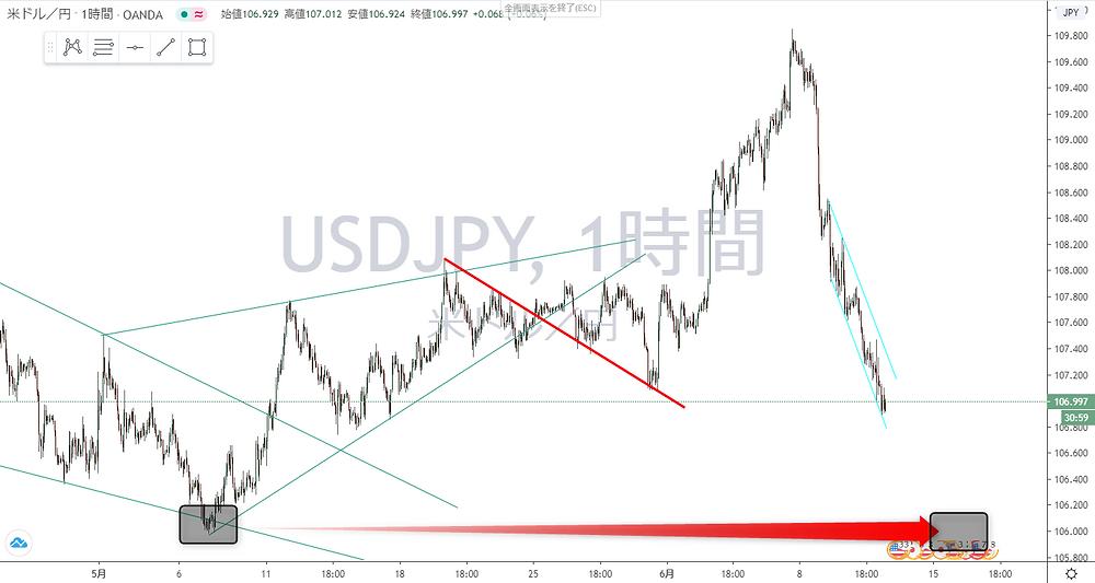 ドル円 USD/JPY 1時間足 チャート
