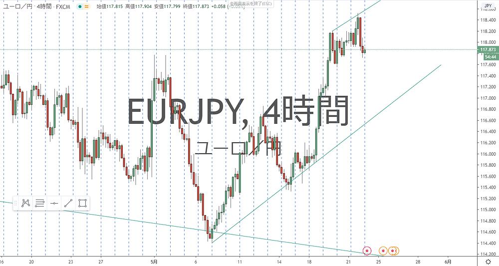 ユーロ円 EUR/JPY 4時間足 チャート