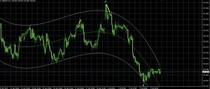 GBP/JPY H1 チャート
