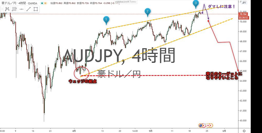 豪ドル円 AUD/JPY 4時間足 上昇ウェッジ