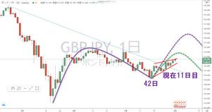 ポンド円 GBP/JPY 日足 サイクル チャート