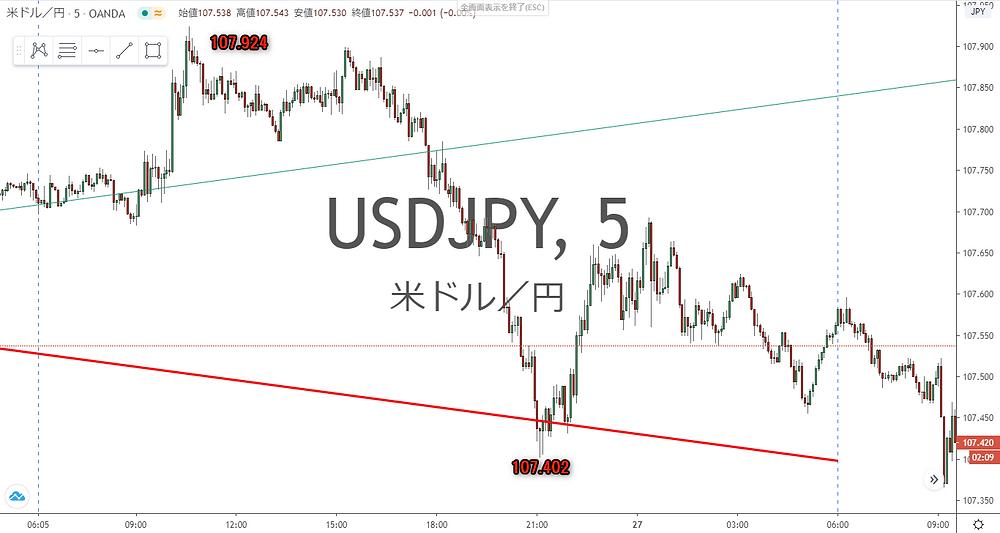 ドル円 USD/JPY 5分足 チャート