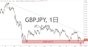 GBP/JPY ポンド円 日足チャート