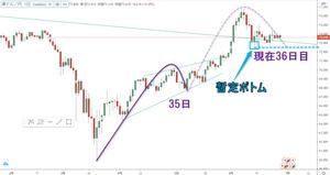 豪ドル円 AUD/JPY 日足 サイクル チャート