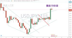 ドル円 USD/JPY 日足 サイクル チャート