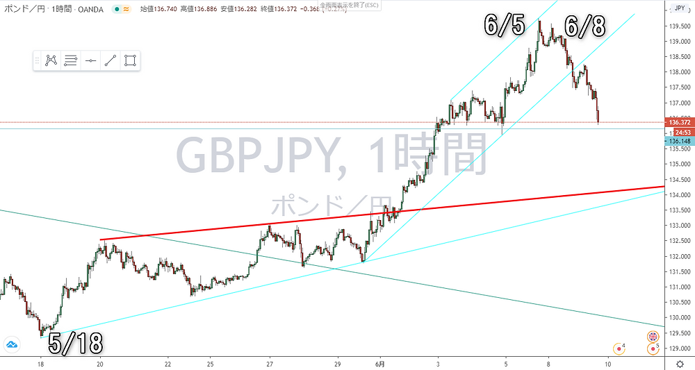 ポンド円 GBP/JPY 1時間足 チャート