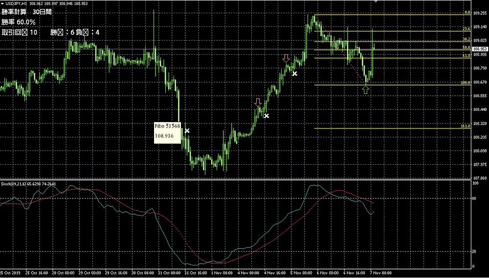 USD/JPYの1時間足チャート