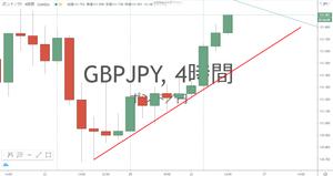 ポンド円 GBP/JPY 4時間足 チャート