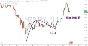 ニュージードル円 NZD/JPY 日足 サイクル チャート