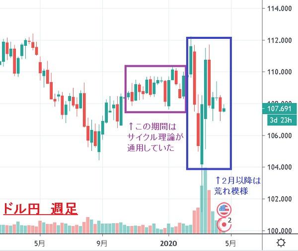 ドル円  USD/JPY 週足チャート