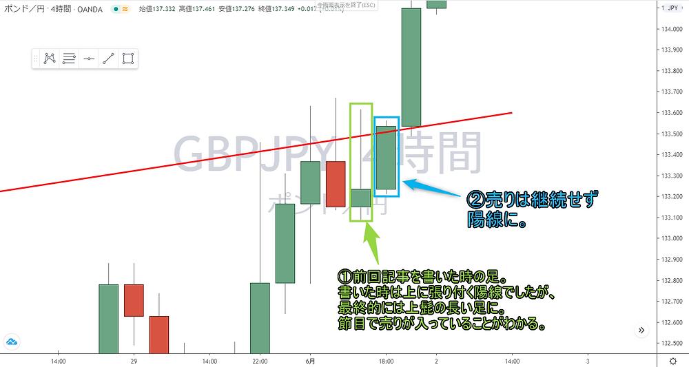 ポンド円 GBP/JPY 4時間足 拡大 チャート