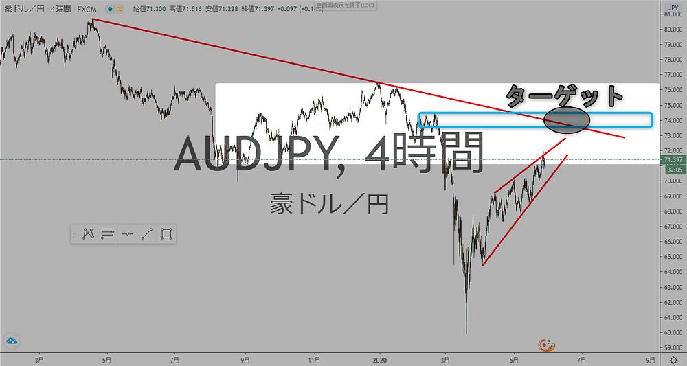 豪ドル円 AUD/JPY 4時間足 ターゲット チャート