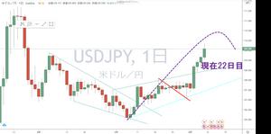 ドル円 USD/JPY 4時間足 日足 チャート