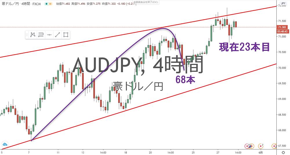 豪ドル円 USD/JPY 4時間足 サイクル チャート