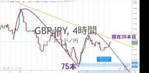 ポンド円 GBP/JPY 4Hサイクル チャート