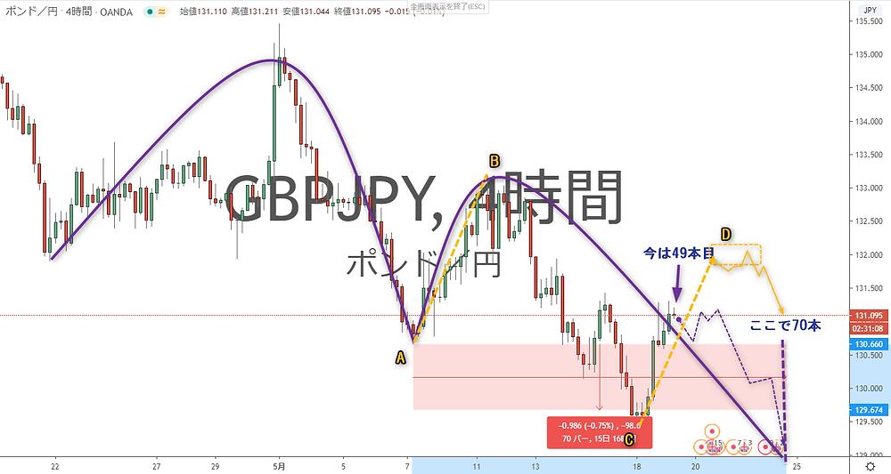 GBP/JPY ポンド円 4時間足チャート