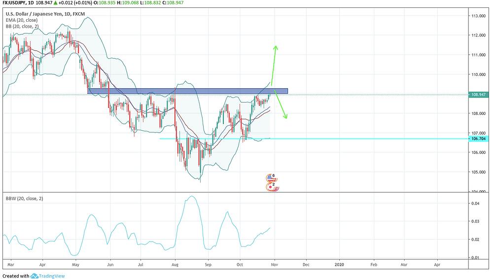 USD/JPY D チャート