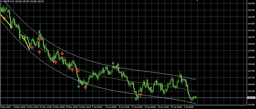 GBP/JPY H4 チャート