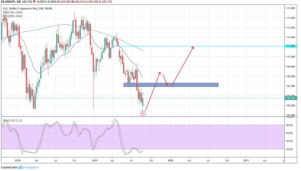USD/JPY W チャート