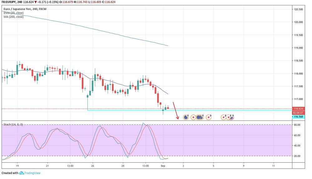 EUR/JPY 4H チャート