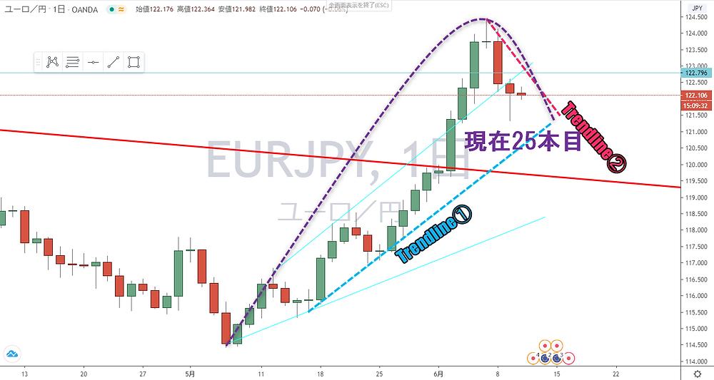ユーロ円 EUR/JPY 日足 サイクル チャート