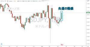 ドル円 USD/JPY 週足 チャート
