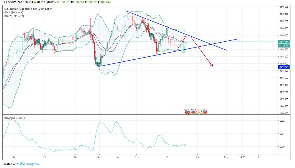 USD/JPY 4H チャート