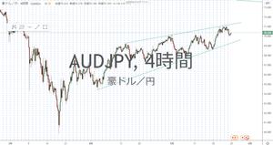 豪ドル円 AUD/JPY 4時間足 チャート