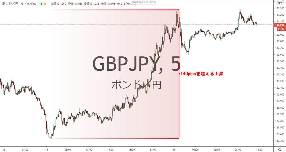 GBP/JPY ポンド円 5分足チャート