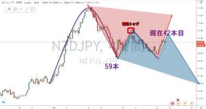 ニュージー円 NZD/JPY 4時間足 サイクル チャート